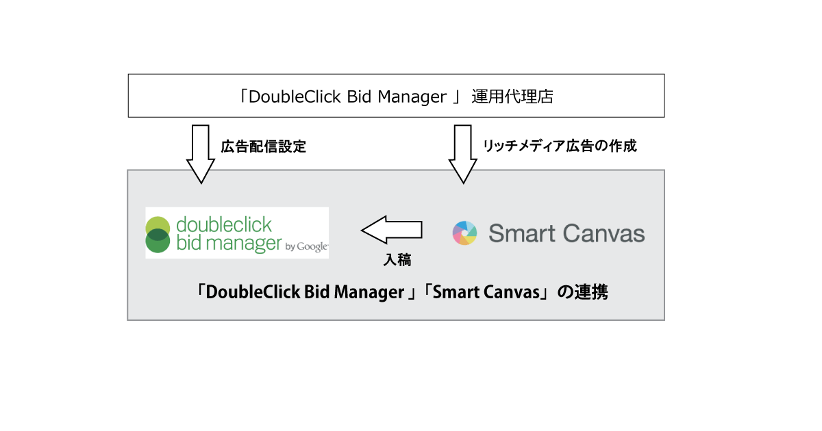 dbm_space