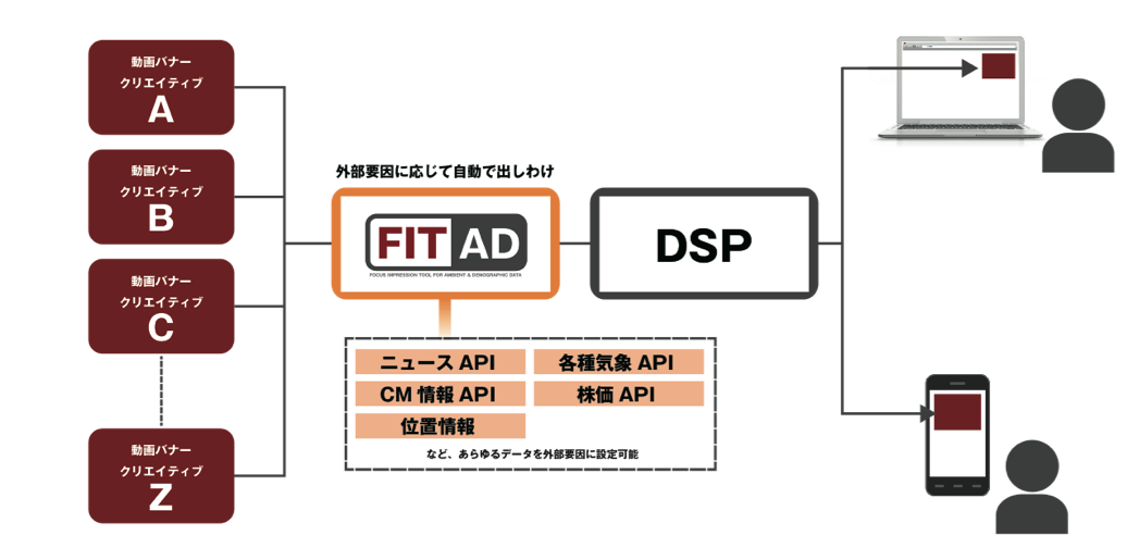 FIT AD1